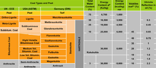 Detailed Coal Classification