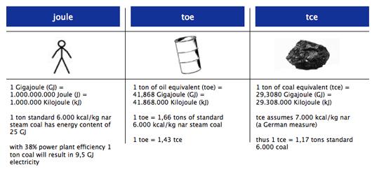 Energy Units